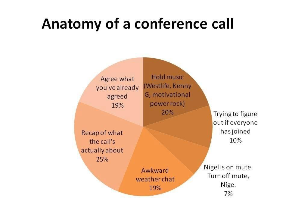 Anatomy of a conference call